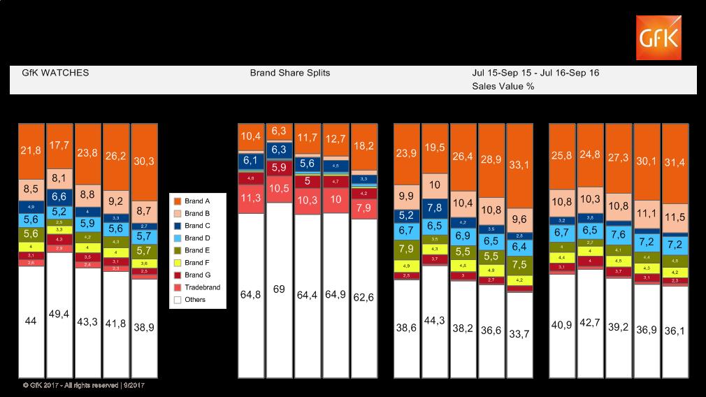 Gfk Data Bransom Retail Systems